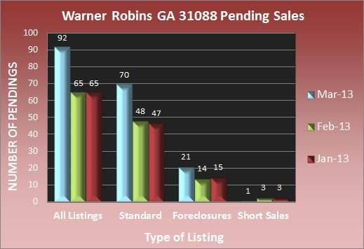 Warner Robins GA 31088 Pending Sales - March 2013