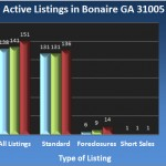 Active Listings in Bonaire GA 31005 - Apr 2013