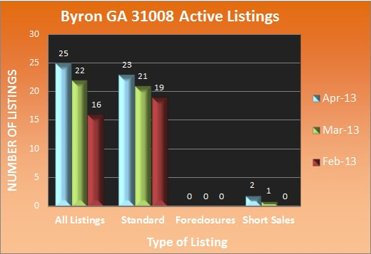 Byron GA 31008 Active Listings - April 2013