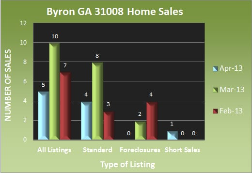 Byron GA 31008 Home Sales - April 2013