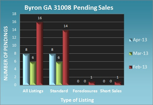 Byron GA 31008 Pending Sales - April 2013