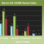 Byron Georgia 31008 Home Sales - April 2013