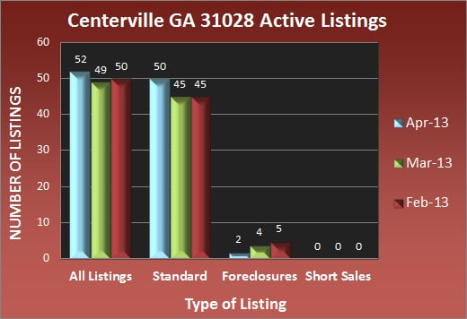 Centerville GA 31028 Active Listings - April 2013