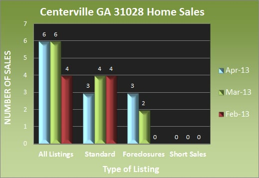 Centerville GA 31028 Home Sales - April 2013