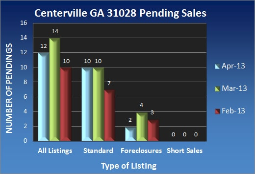Centerville GA 31028 Pending Sales - April 2013