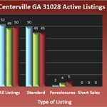 Centerville Georgia 31028 Active Listings - April 2013