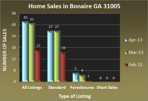 Home Sales in Bonaire GA 31005 - Apr 2013