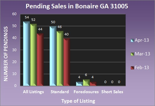 Pending Sales in Bonaire GA 31005 - Apr 2013