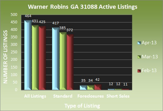 Warner Robins GA 31088 Active Listings - April 2013