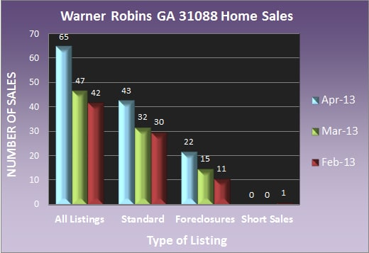 Warner Robins GA 31088 Home Sales - April 2013