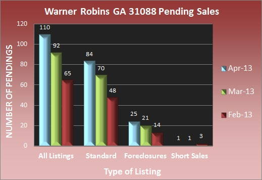 Warner Robins GA 31088 Pending Sales - April 2013