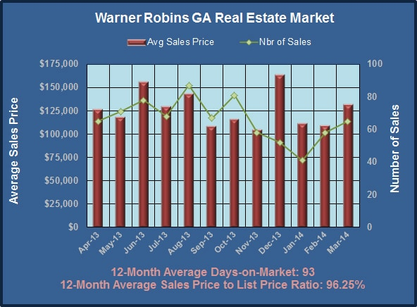 Warner Robins GA Real Estate Market in March 2014