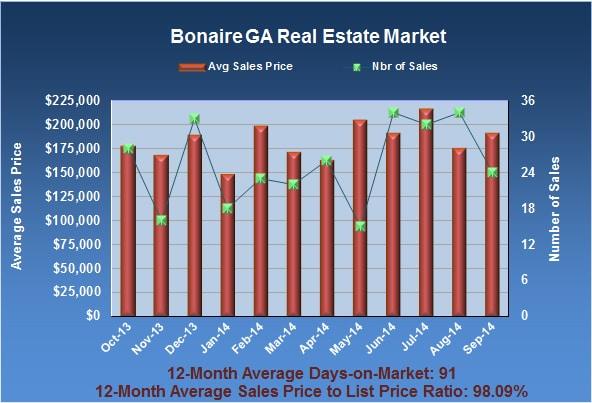 Bonaire GA real estate market in September 2014