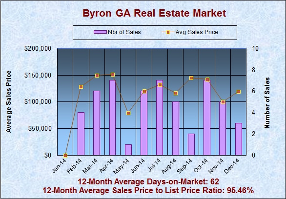 What is my Byron GA Home Worth in December 2014
