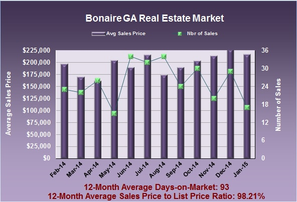 What is My Bonaire GA Home Worth in January 2015