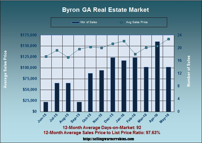 What are Byron Georgia homes worth in May 2016