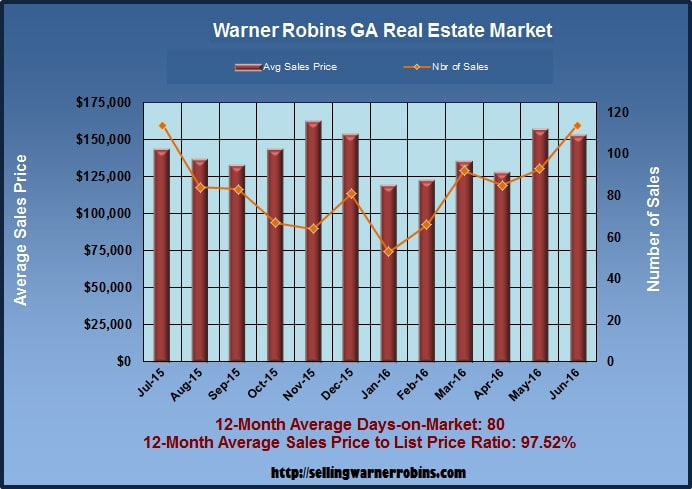What are Warner Robins Georgia Homes Worth in August 2016