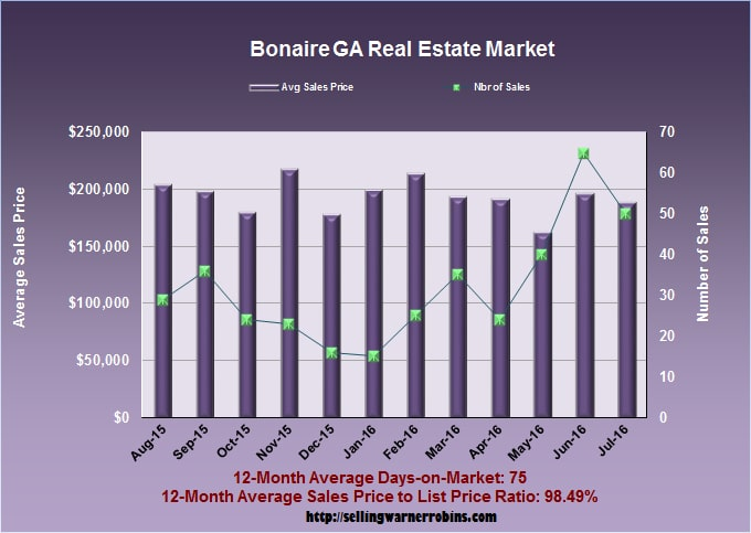What Are Bonaire Georgia Homes Worth In July 2016