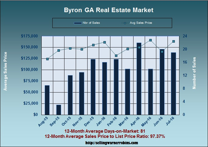 What are Byron Georgia homes worth in July 2016