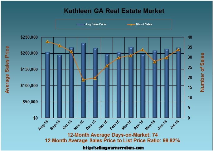 What are Kathleen GA Homes Worth in July 2016