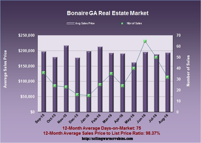 What Are Bonaire Georgia Homes Worth In August 2016