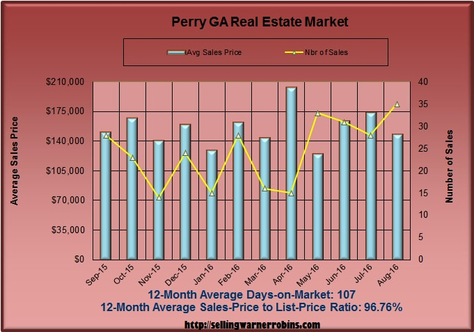 What are Perry Georgia homes worth in August 2016