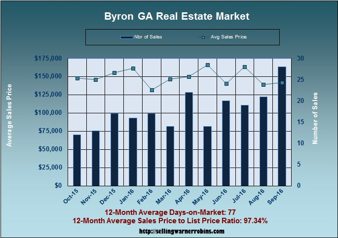 What are Byron homes worth in September 2016
