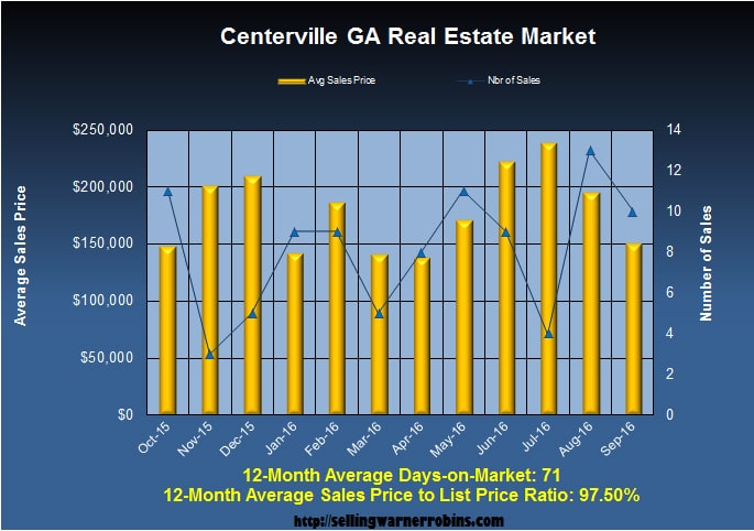 What are Centerville Homes Worth in September 2016