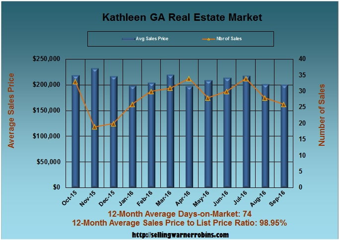 What are Kathleen Homes Worth in September 2016