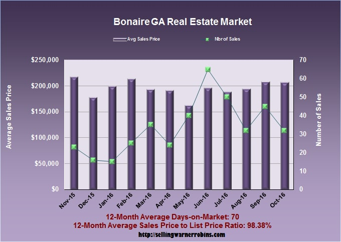 What Are Bonaire Homes Worth In October 2016