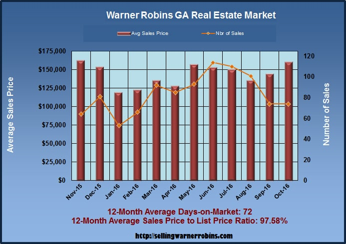 What are Warner Robins Homes Worth in October 2016
