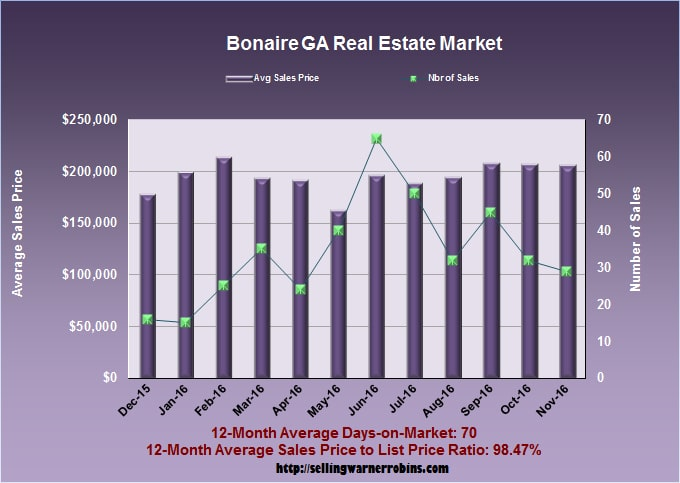 What Are Bonaire Homes Worth In November 2016