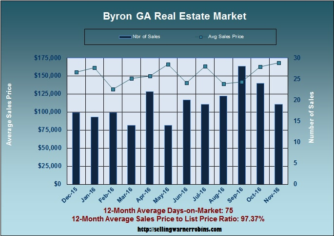 What are Byron homes worth in November 2016