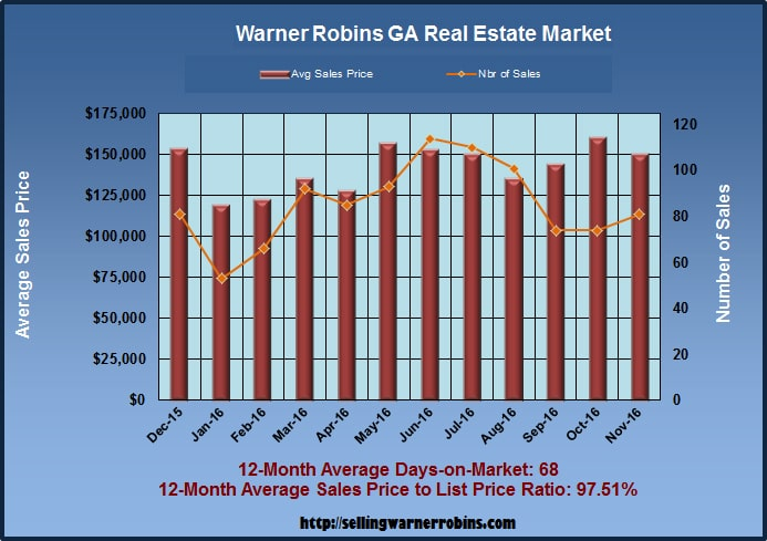 What are Warner Robins Homes Worth in November 2016