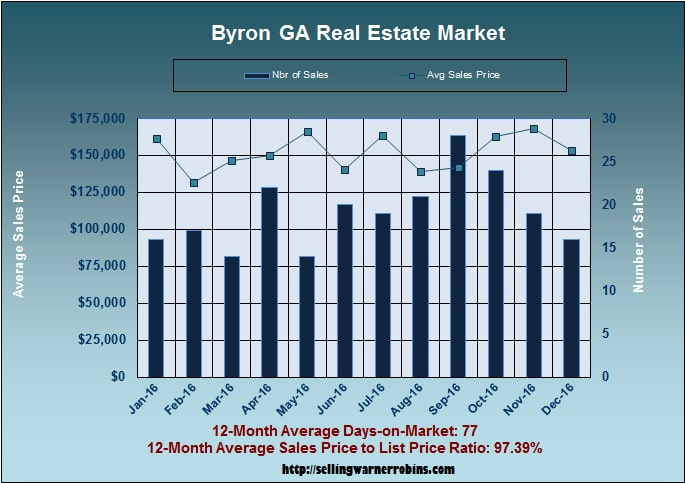 What are Byron homes worth in December 2016