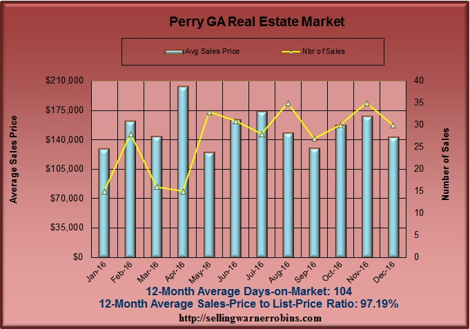What are Perry homes worth in December 2016