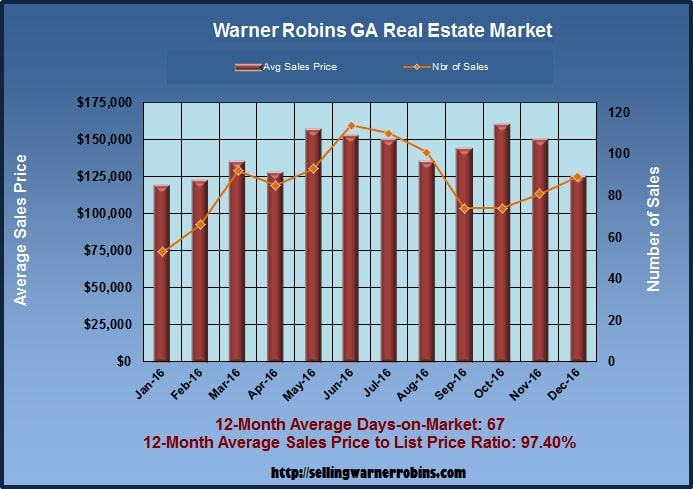 What are Warner Robins Homes Worth in December 2016