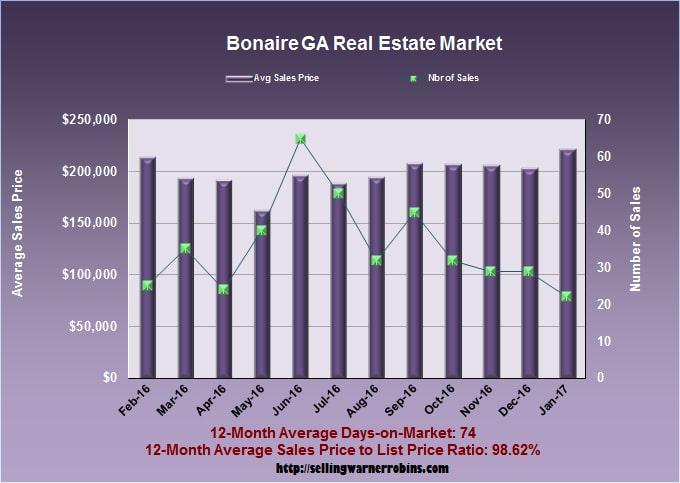 Home Sales in Bonaire GA in January 2017