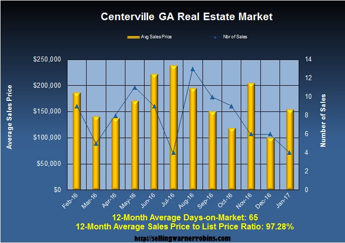 Home Sales in Centerville GA in January 2017