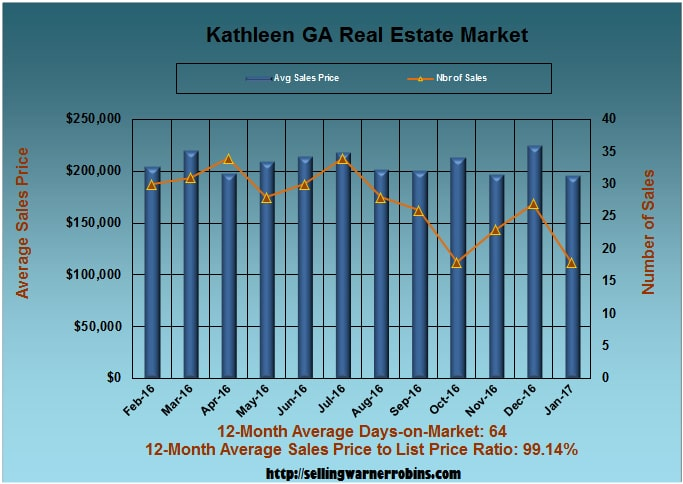 Home Sales in Kathleen GA in January 2017