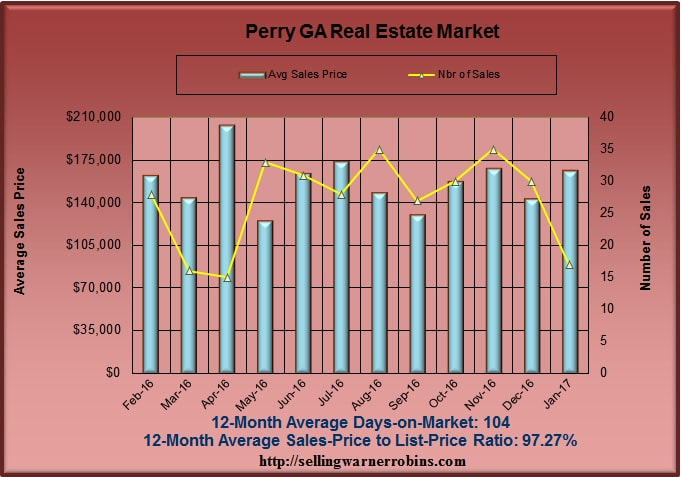 Home Sales in Perry GA in January 2017