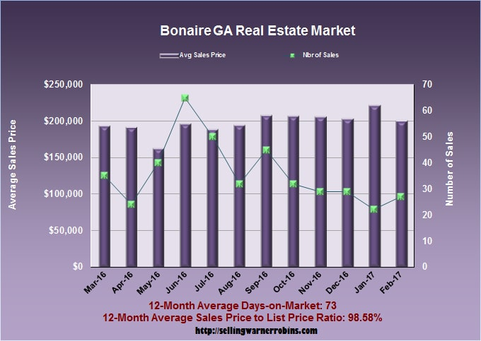 Home Sales in Bonaire GA in February 2017