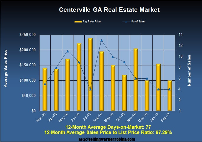 Home Sales in Centerville GA in February 2017