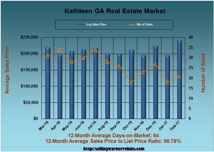 Home Sales in Kathleen GA in February 2017