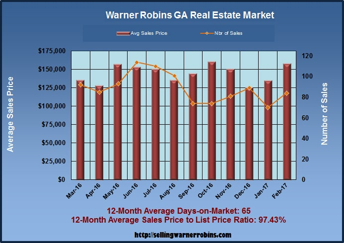 Home Sales in Warner Robins GA in February 2017