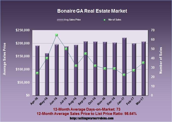 Home Sales in Bonaire GA in March 2017
