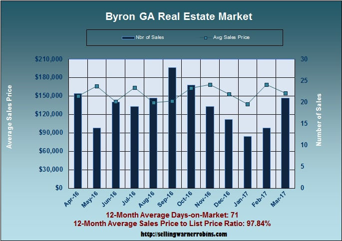 Home Sales in Byron GA in March 2017