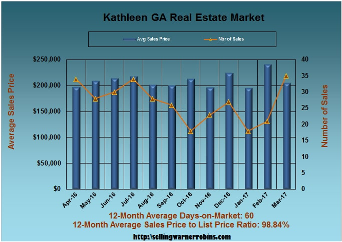Home Sales in Kathleen GA in March 2017