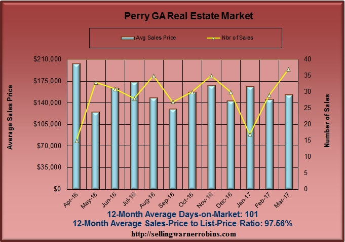 Home Sales in Perry GA in March 2017