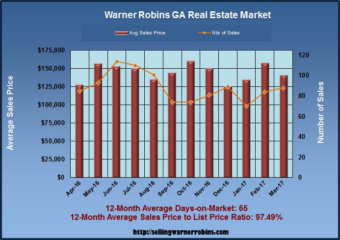 Home Sales in Warner Robins GA in March 2017